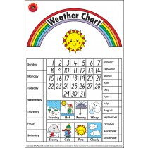 Weather Chart Poster
